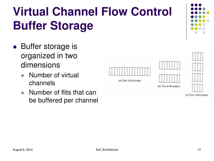 Virtual Channel Flow Control