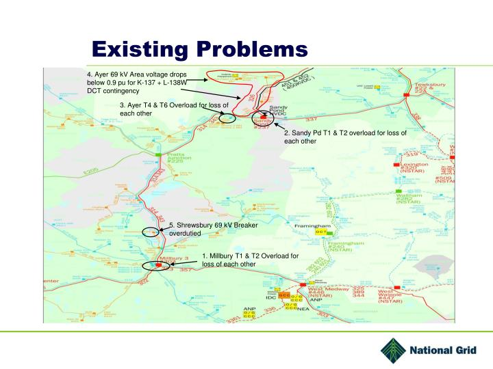Existing Problems