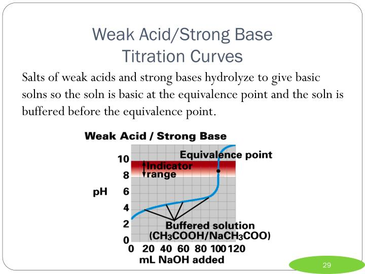 Weak Acid/Strong Base