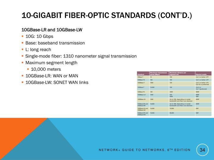 10-Gigabit Fiber-Optic Standards (cont'd.)