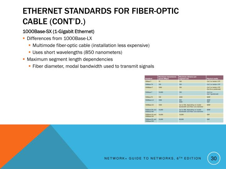Ethernet Standards for Fiber-Optic Cable (cont'd.)