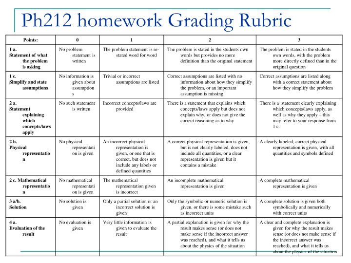 Ph212 homework Grading Rubric