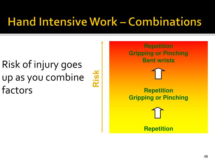 Risk of injury goes up as you combine  factors