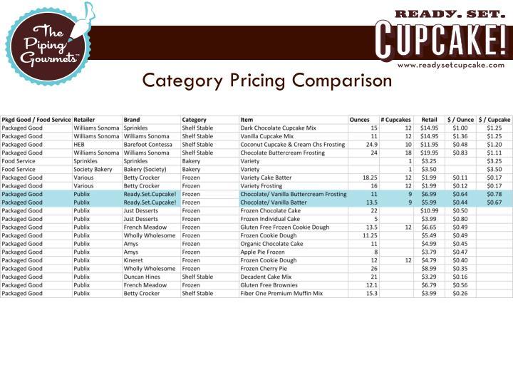 Category Pricing Comparison