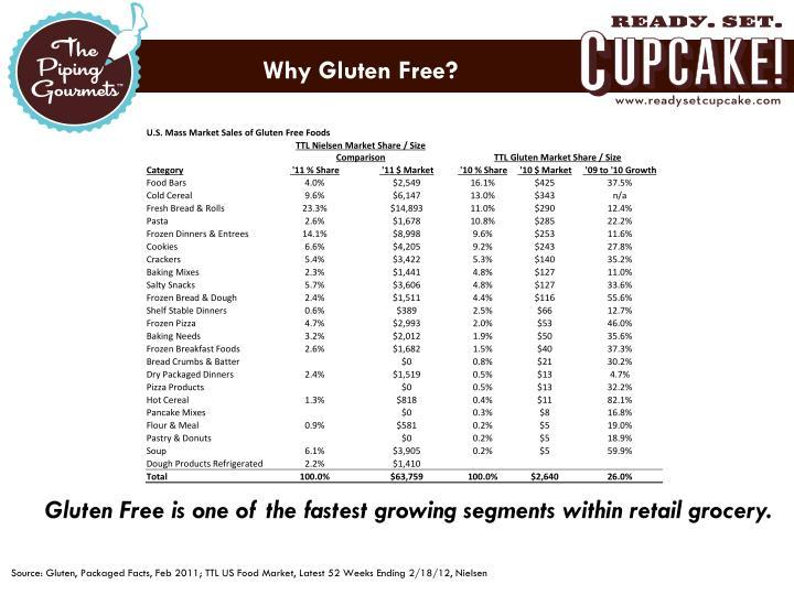 Why Gluten Free?