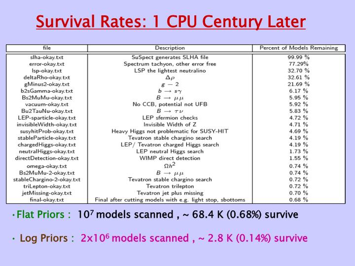 Survival Rates: 1 CPU Century Later