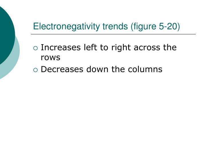 Electronegativity trends (figure 5-20)