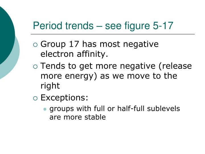 Period trends – see figure 5-17