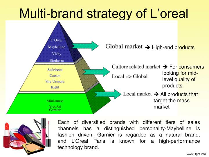 Multi-brand strategy of L'oreal
