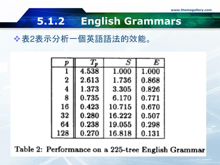 5.1.2English Grammars