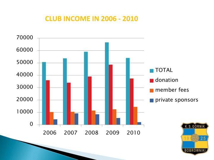 CLUB INCOME IN 2006 - 2010