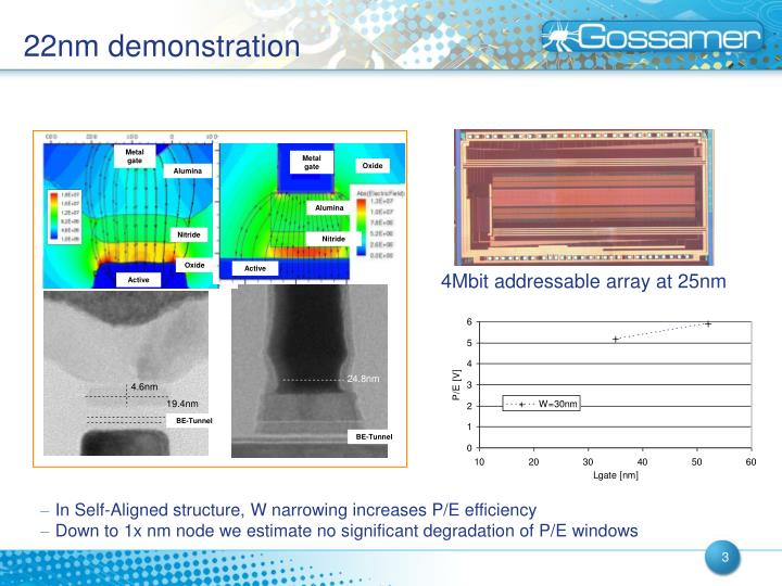22nm demonstration