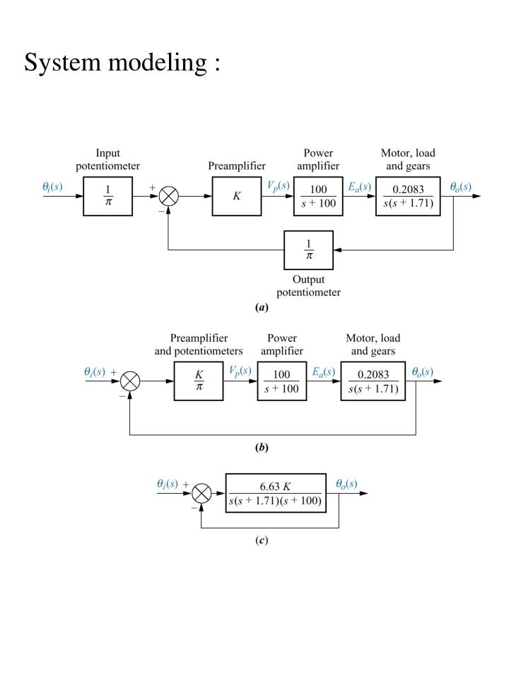 System modeling :