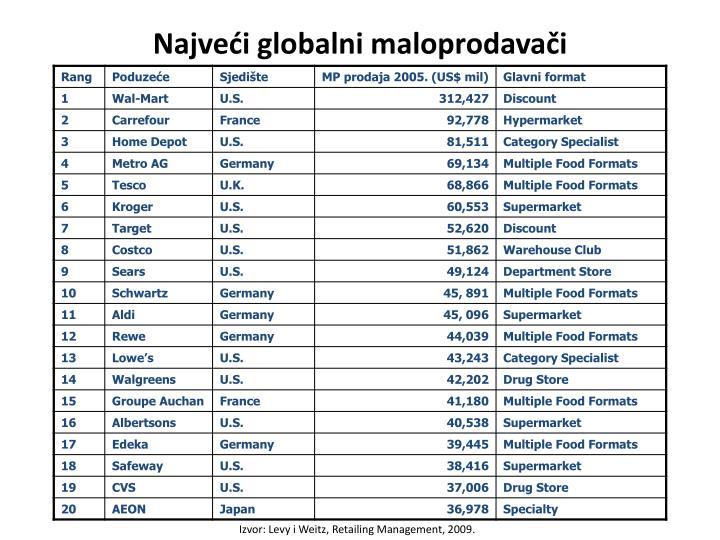 Najveći globalni