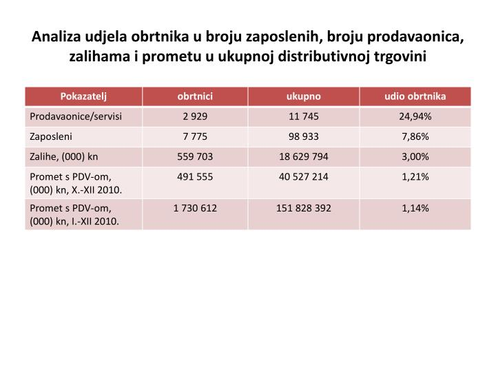 Analiza udjela obrtnika u broju zaposlenih, broju prodavaonica, zalihama i prometu u ukupnoj distributivnoj trgovini