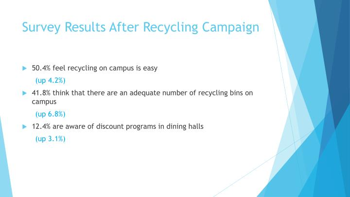 Survey Results After Recycling Campaign