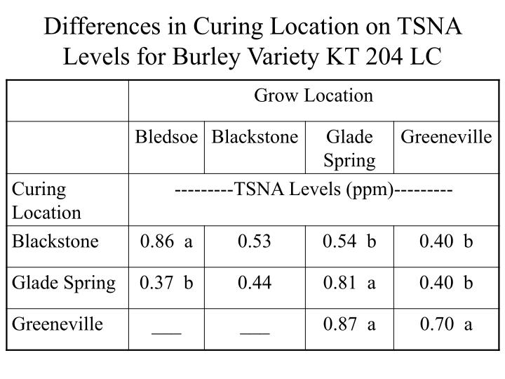 Differences in Curing Location on TSNA Levels for Burley Variety KT 204 LC
