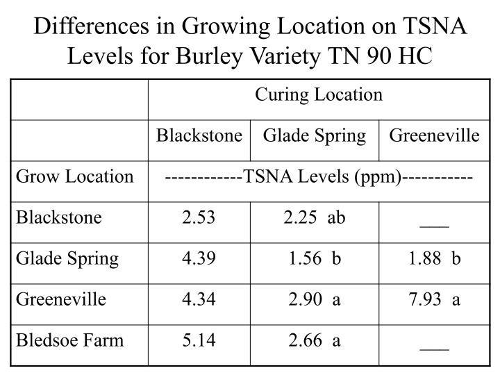 Differences in Growing Location on TSNA Levels for Burley Variety TN 90 HC