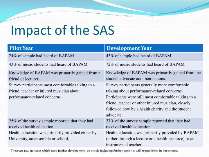 Impact of the SAS