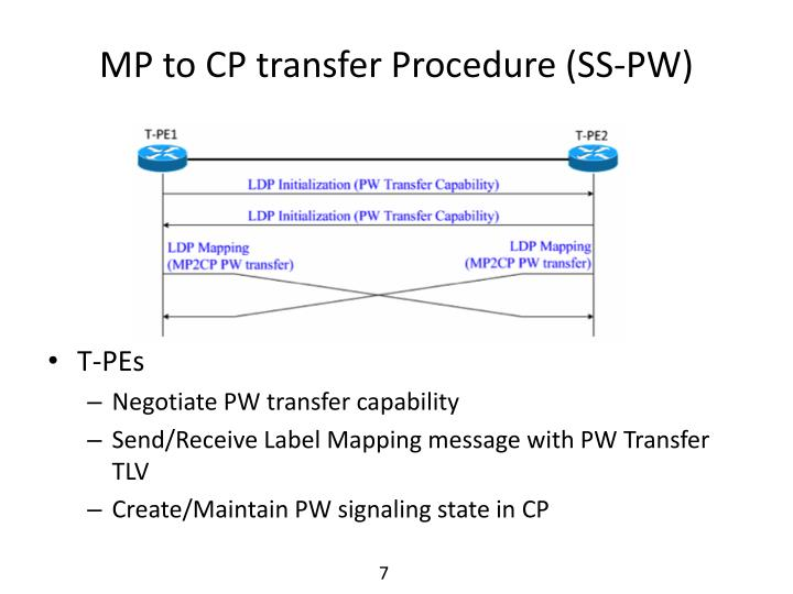 MP to CP transfer Procedure (SS-PW)