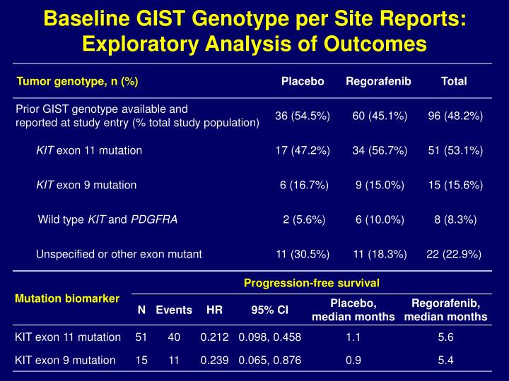 Baseline GIST Genotype per Site Reports: