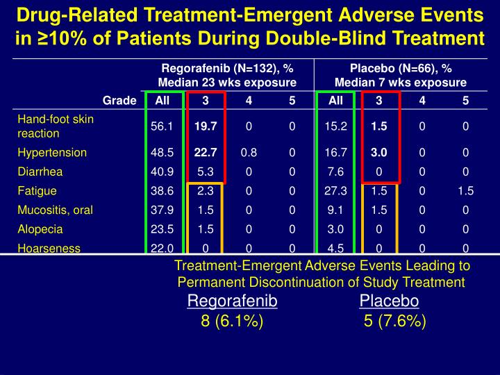 Drug-Related Treatment-Emergent Adverse Events