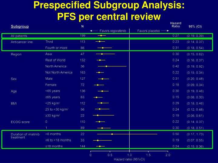 Prespecified Subgroup Analysis: