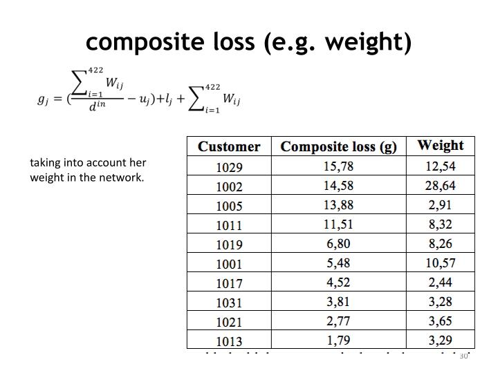 composite loss (e.g. weight)