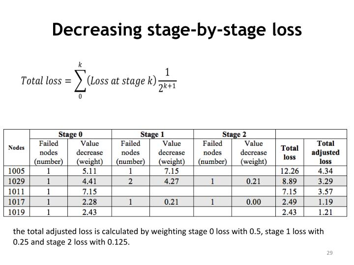 Decreasing stage-by-stage loss