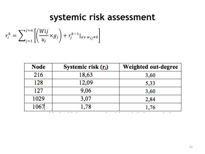 systemic risk assessment