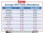 average mcv daily attendance