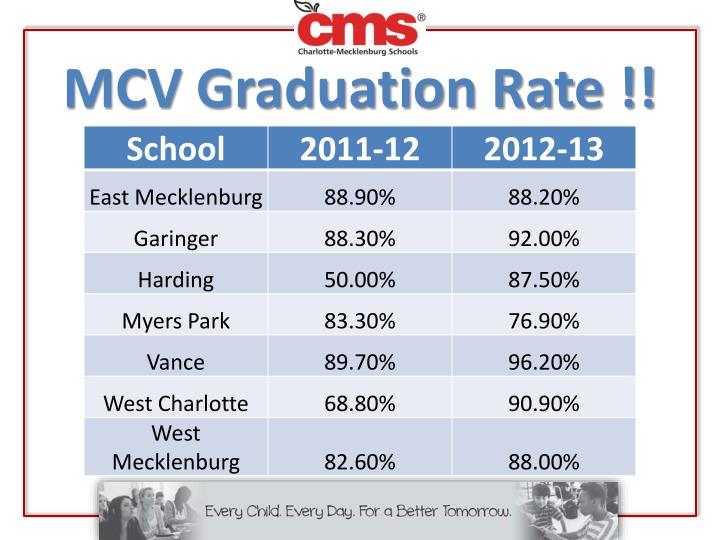 MCV Graduation Rate !!