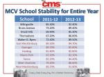 mcv school stability for entire year