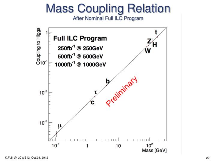 Mass Coupling Relation