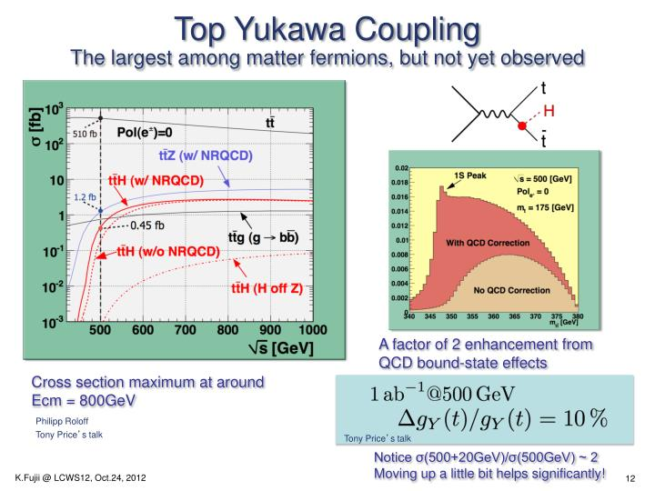 Top Yukawa Coupling