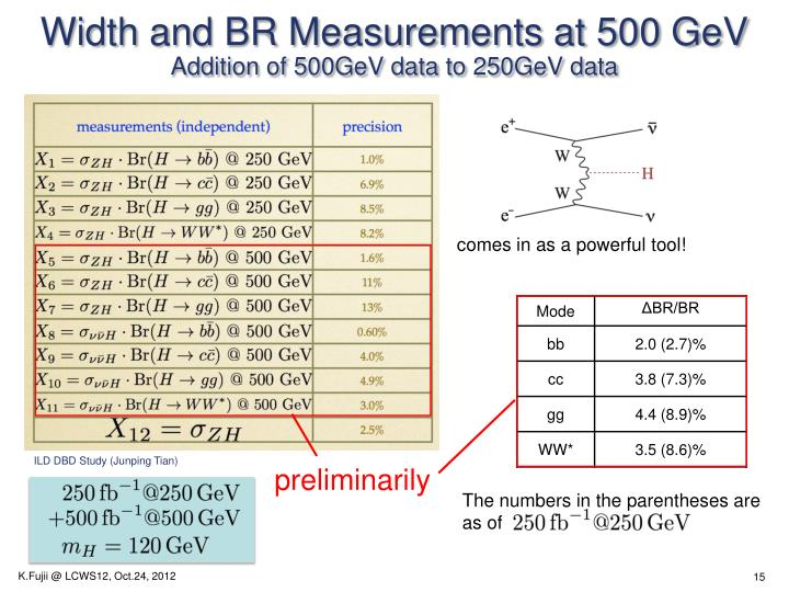 Width and BR Measurements at 500