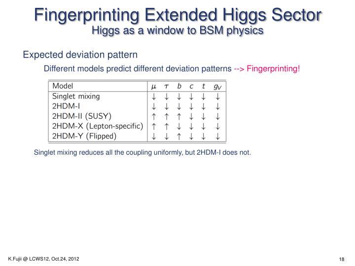 Fingerprinting Extended Higgs Sector