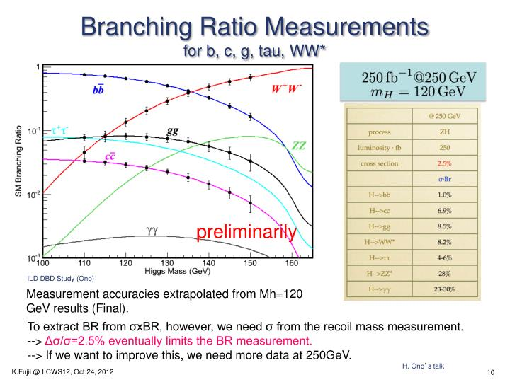 Branching Ratio Measurements