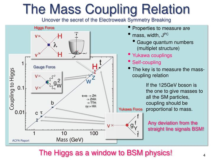 The Mass Coupling Relation