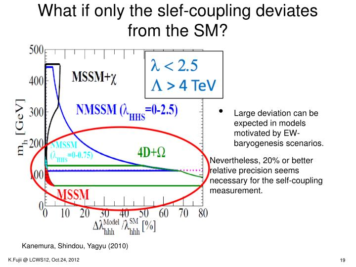 What if only the slef-coupling deviates from the SM?