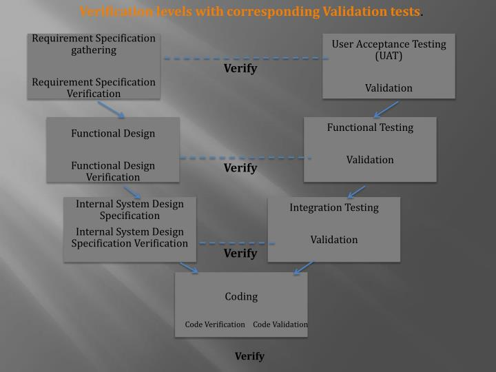 Verification levels with corresponding Validation tests
