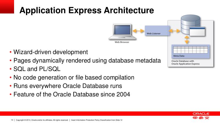 Application Express Architecture
