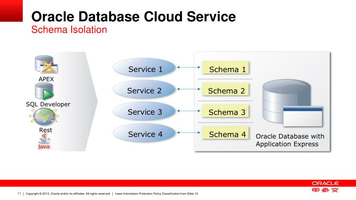 Oracle Database Cloud Service
