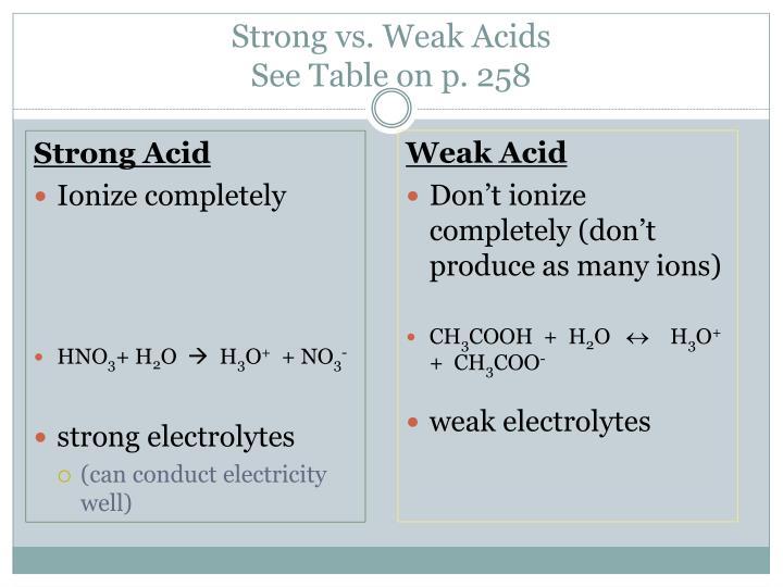 Strong vs. Weak Acids