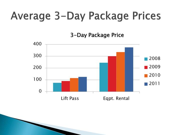 Average 3-Day Package Prices
