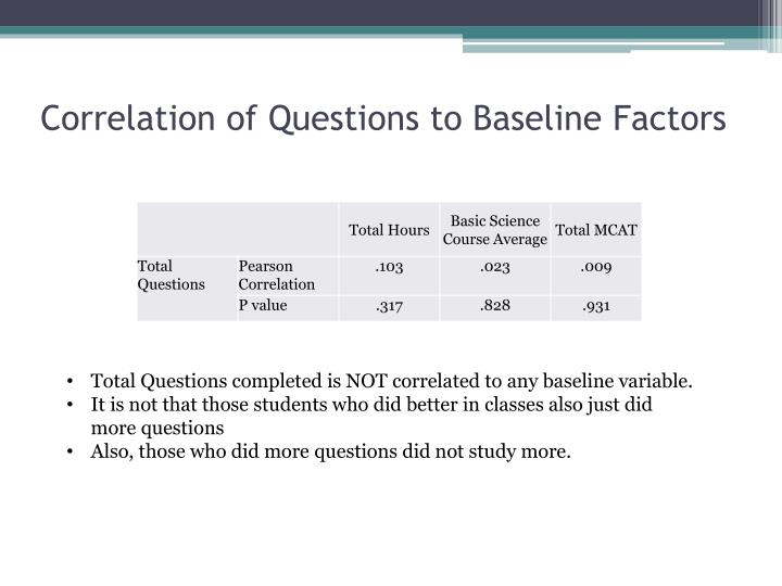 Correlation of Questions to Baseline