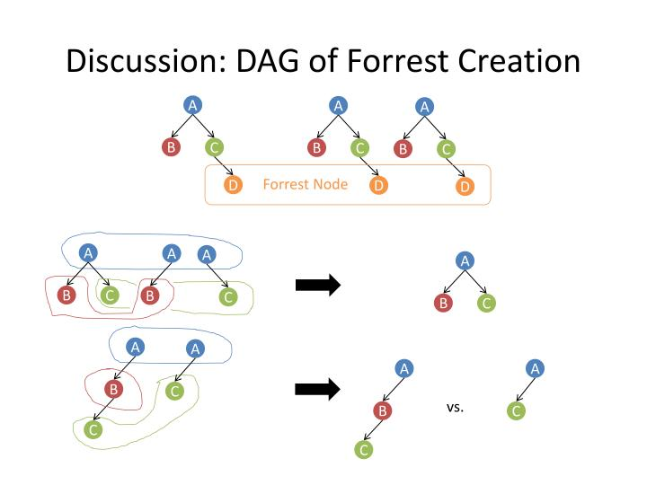 Discussion: DAG of Forrest Creation