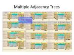 multiple adjacency trees