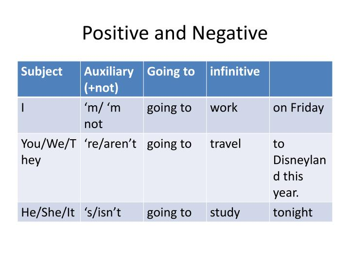 Positive and Negative