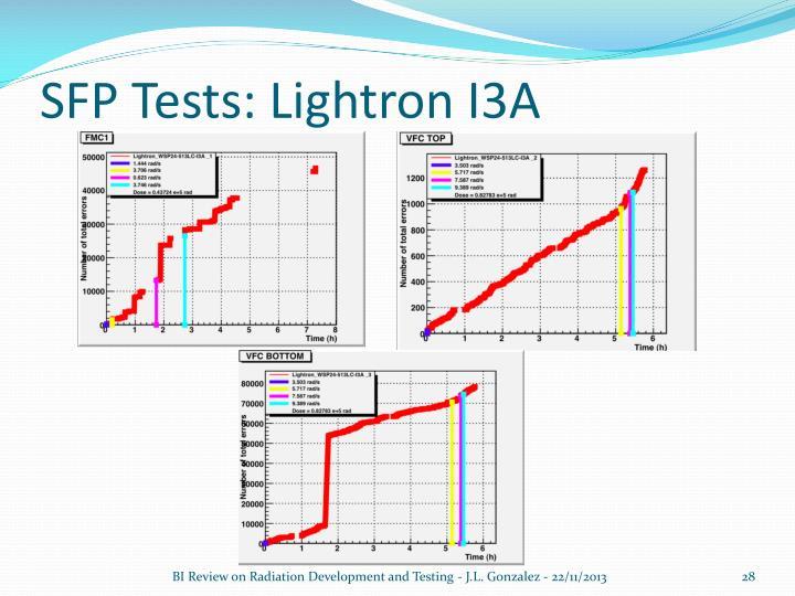 SFP Tests: